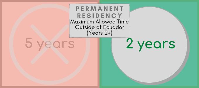 Permanent Residency Visa Changes 2021 Maximum Time Outside of Ecuador
