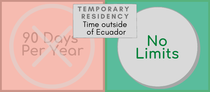 Temporary Visa Changes 2021 Unlimited Time Outside of Ecuador